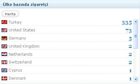 Wordpress Istatistik Bilgileri Count Per Day
